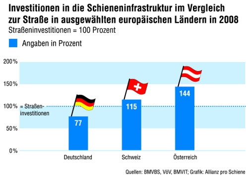 091023_ApS_Investvergleich_Schiene_Strasse_Web