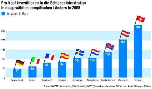 091023_ApS_Investvergleich_Schiene_pro_Kopf_Web